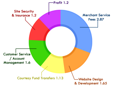 Service Fee Breakdown